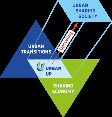 Upscaling-Strategien für eine Urban Sharing Society